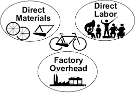 Manufacturing Costs 2